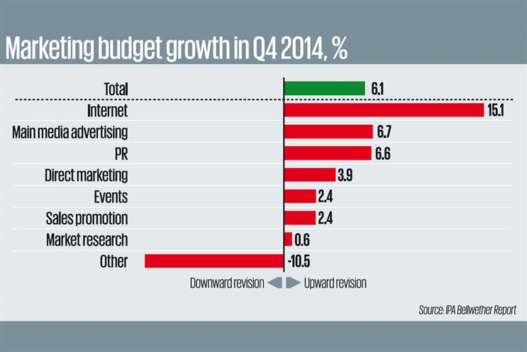 Adspend growth slows down in Q4