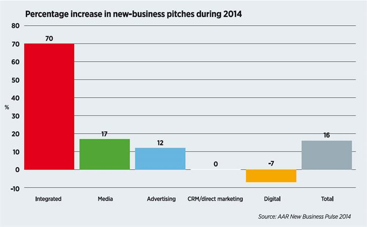 Integration fuels ten-year pitch high