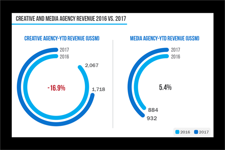 2017 new business revenue fell 10%, R3 reports