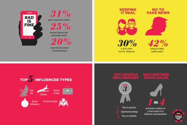 Golin's research findings on influencer impact on buying decisions