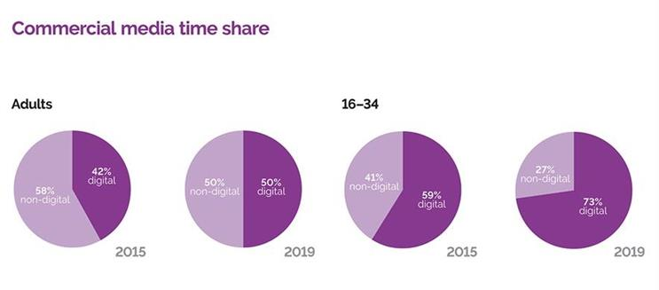 IPA: time spent with digital media has risen over past five years