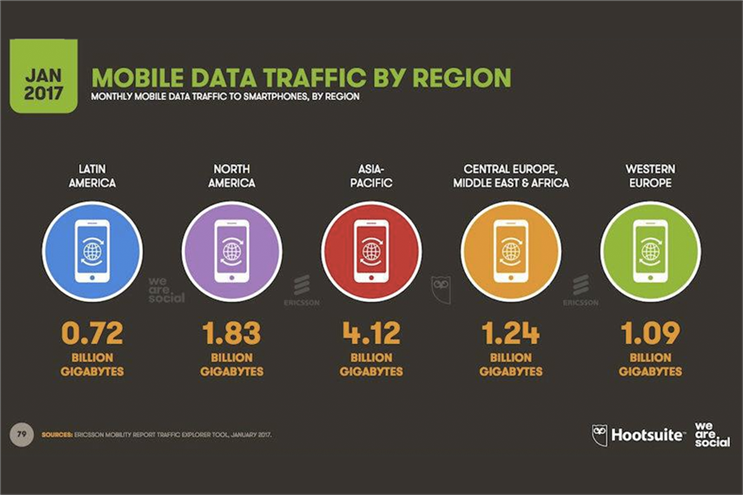 APAC dwarfs rest of the world in mobile usage