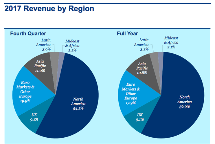 Omnicom Group's revenue by region