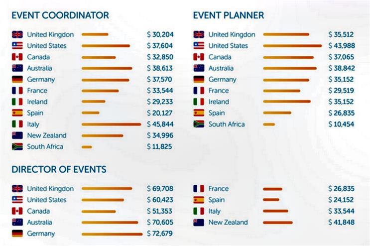 UK event co-ordinator salaries lag behind rest of world