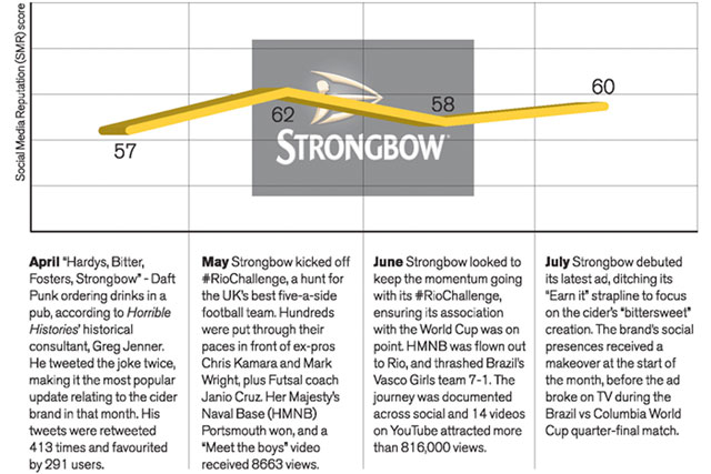 How has Strongbow's move to its 'bittersweet' brand strategy fared on social platforms?