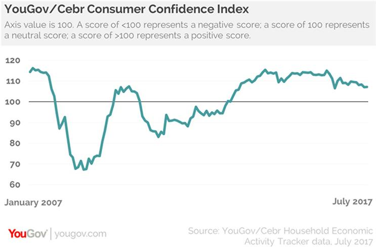Post-election jitters have worn off, but consumer confidence stays low