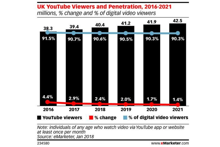 YouTube viewership stagnates as platform nears saturation point