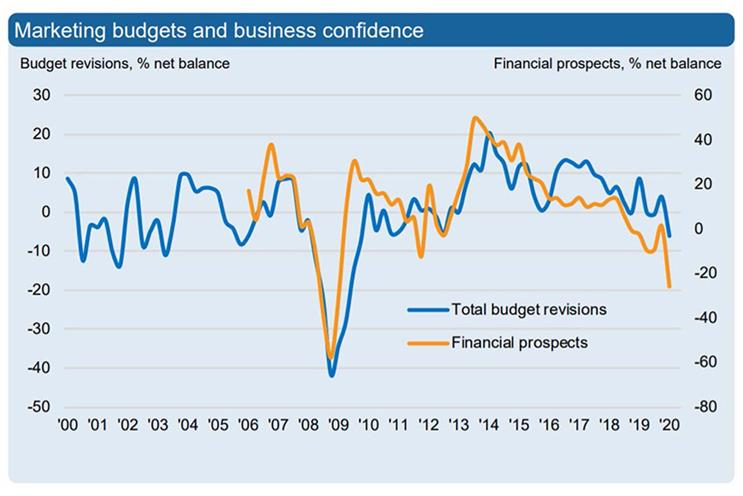 Bellwether Report: net balance of 6.1% of businesses cut budgets in first quarter