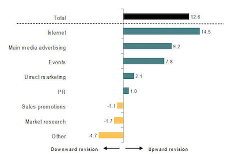 Bellwether Report: PR sees narrow growth but lags behind ad and internet budgets