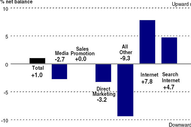 Bellwether Report: PR dropped more than any other marketing discipline