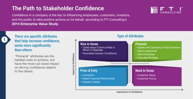 How confidence, not reputation, drives stakeholder behaviors