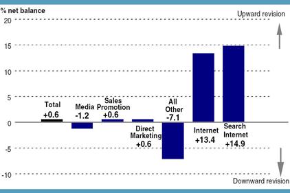 Marketing budget: Q4 breakdown