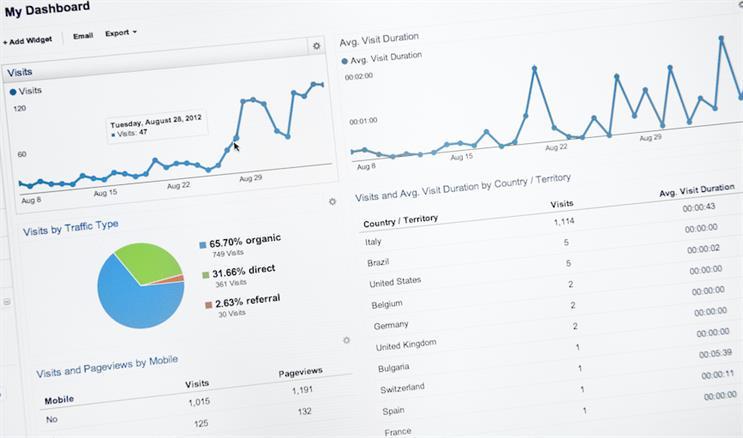 How to use Google Analytics to measure ROI beyond buzzwords