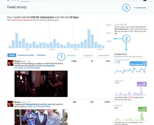 Twitter's new analytics dashboard benefits 'less sophisticated' PR pros
