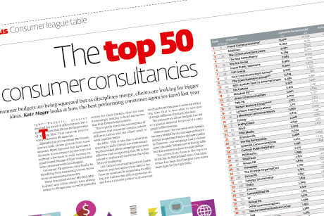 Freuds holds on to top spot in PRWeek's top 50 consumer agencies report