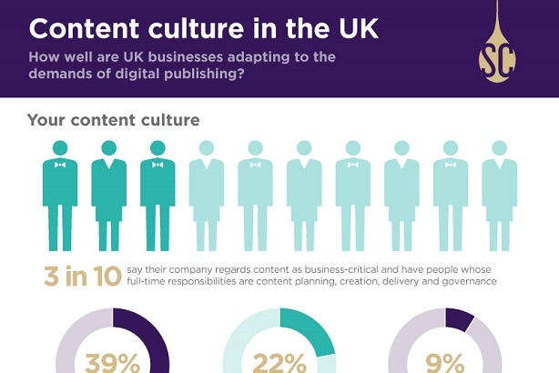 A third of UK firms have content teams but many lack strategy, report finds