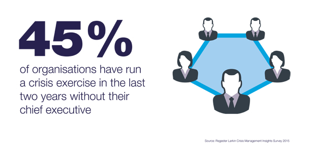 Only half of chief executives take crisis training, survey finds