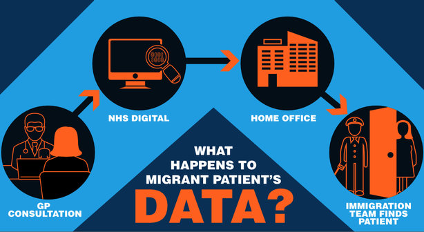 An infographic by Doctors of the world about patient data sharing