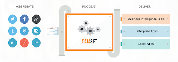DataSift brings on North of Nine for US comms