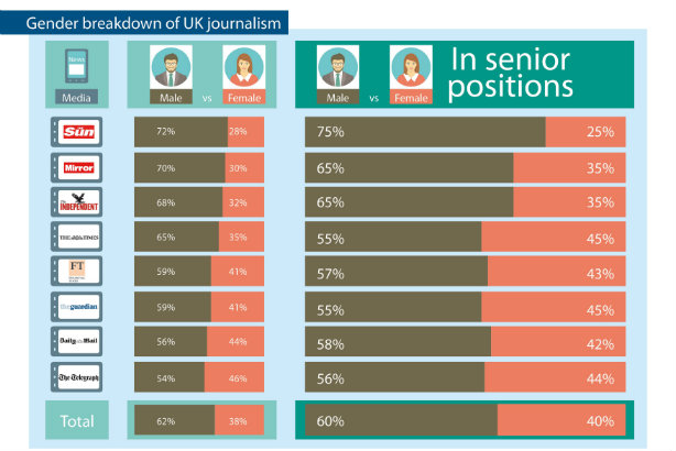 40 per cent of senior journalists in the UK are women