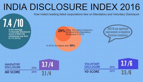Big improvement in mandatory disclosure practices from India's publicly-listed firms: FTI report