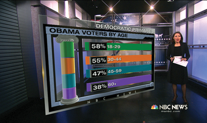 Polls drive news narratives to the election