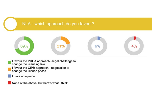 Survey says industry prefers PRCA approach to NLA rather than CIPR stance
