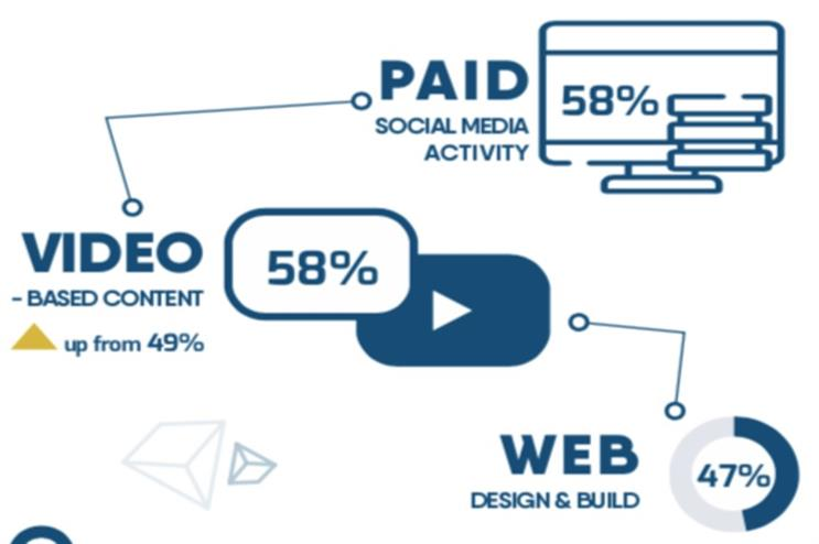 Digital and social media budgets to rise, says PRCA research