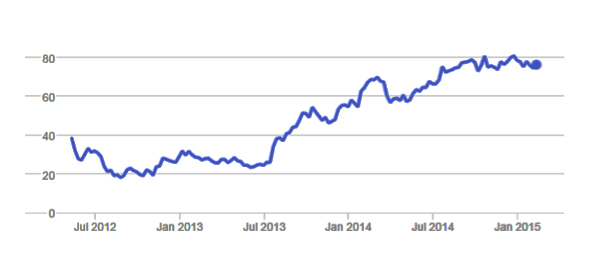 Facebook's share price has nearly doubled since its IPO in 2012