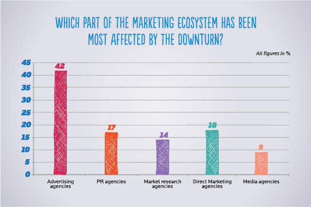 Source: Public Relations in India: The Impact of the Economic Downturn and the 2014 Outlook, MSLGROUP