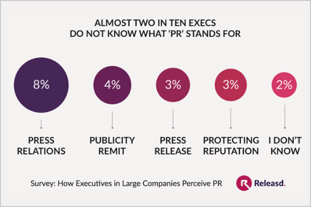 Research reveals two in ten executives do not know what 'PR' stands for