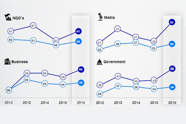 Edelman's Trust Barometer: 'Informed public' (in dark blue) trusts institutions more than the general population