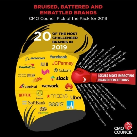 CMO Council identifies 20 brands entering 2020 bruised and embattled