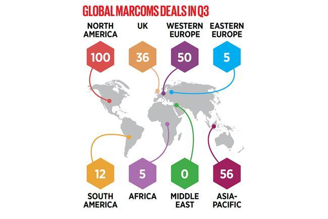 In marcom, global M&A deals surge in third quarter