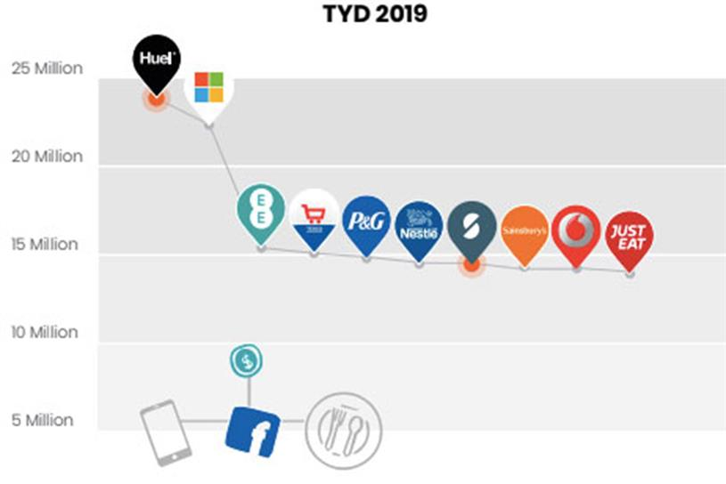 Facebook: Huel and Microsoft are outspending rest of top 10 advertisers (source: Pathmatics)