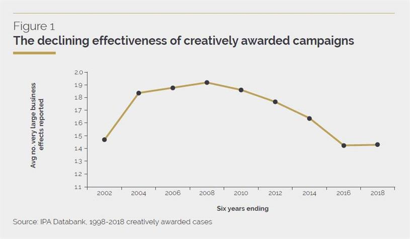 The Crisis in Creative Effectiveness: charting effectiveness