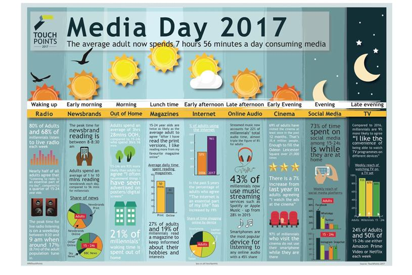 IPA TouchPoints: the average adult spends seven hours and 56 minutes a day consuming media