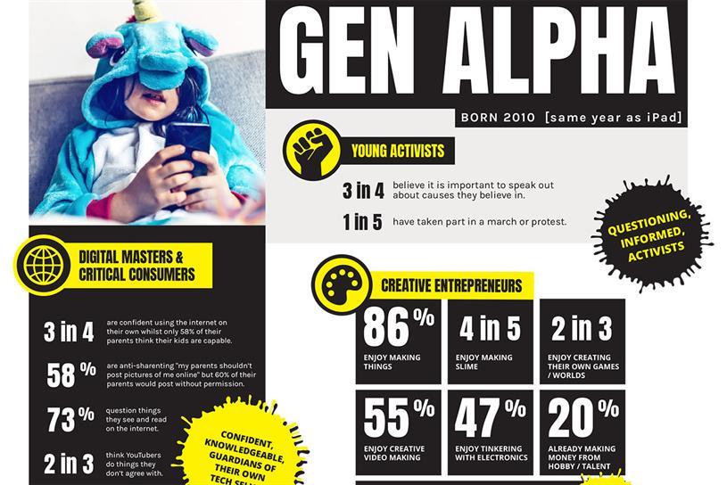 Generation Alpha: those born since 2010