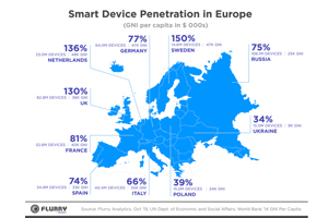 Was europe mobile penetration something