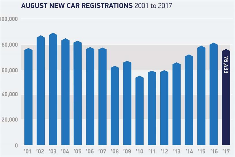 New car registrations in August (Society of Motor Manufacturers and Traders)