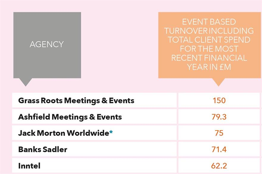 State of the Industry 2016: Top UK event agencies ranked by client spend