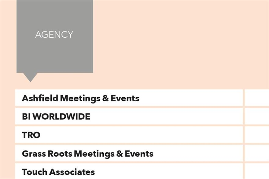 State of the Industry 2016: Top 10 Agencies by profit
