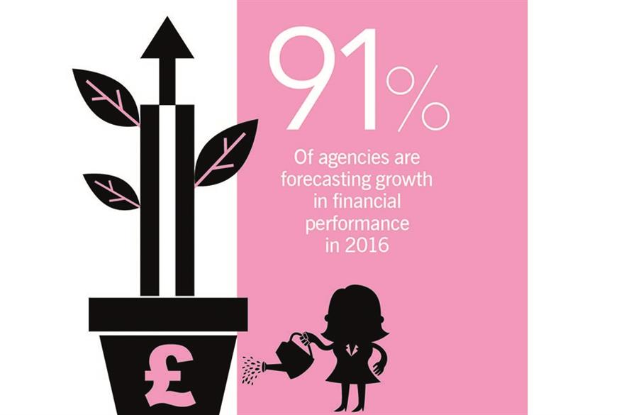 State of the Industry 2016: Agencies set for growth