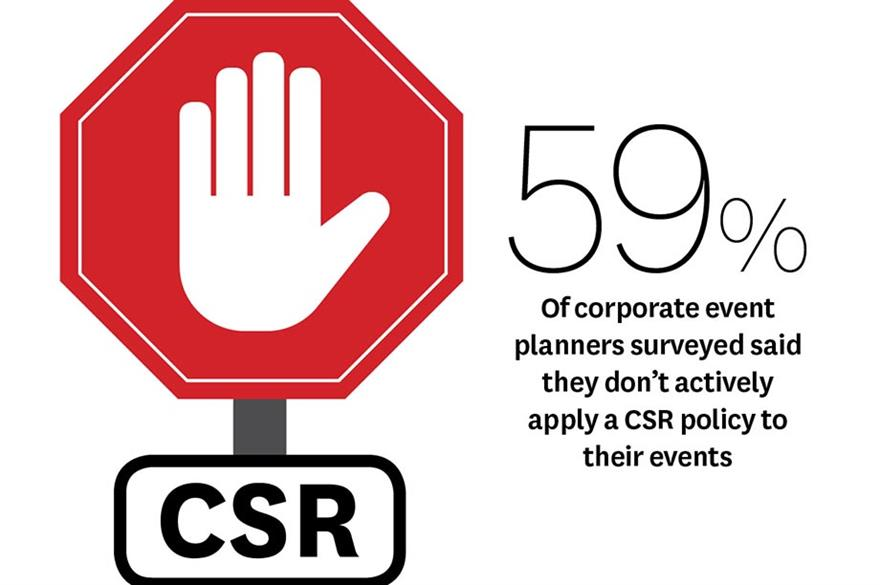 State of the Industry 2015: Corporate groups underestimate value of CSR
