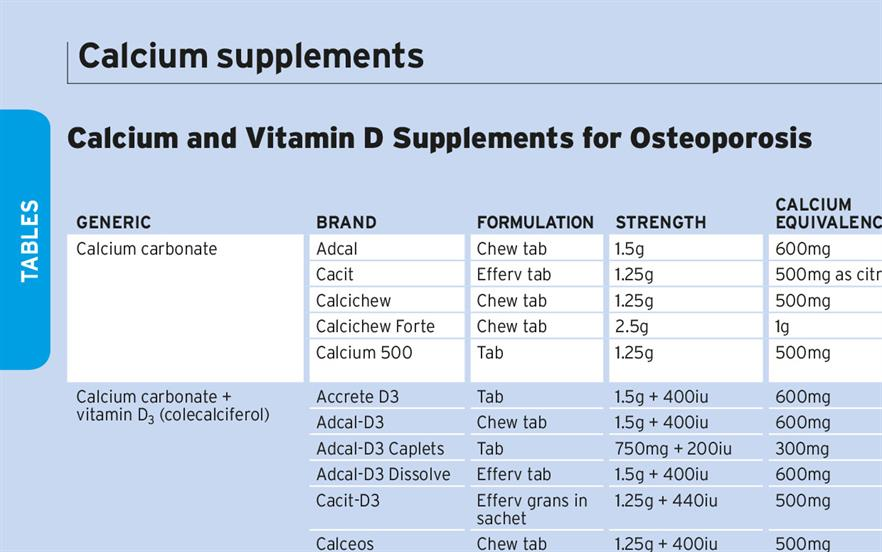 Table Calcium And Vitamin D Supplements For Osteoporosis Mims Online