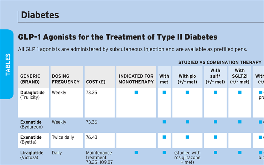Prescribers can quickly compare GLP-1 agonists with a new MIMS table.