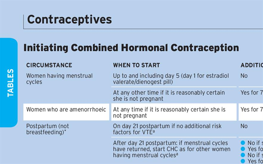 The tables explain how to start or switch to the combined contraceptive pill, patch or ring.