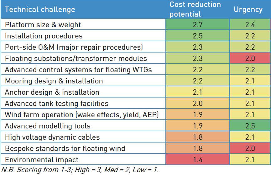 Carbon Trust report: Prioritising key technical barriers to floating wind energy cost reduction