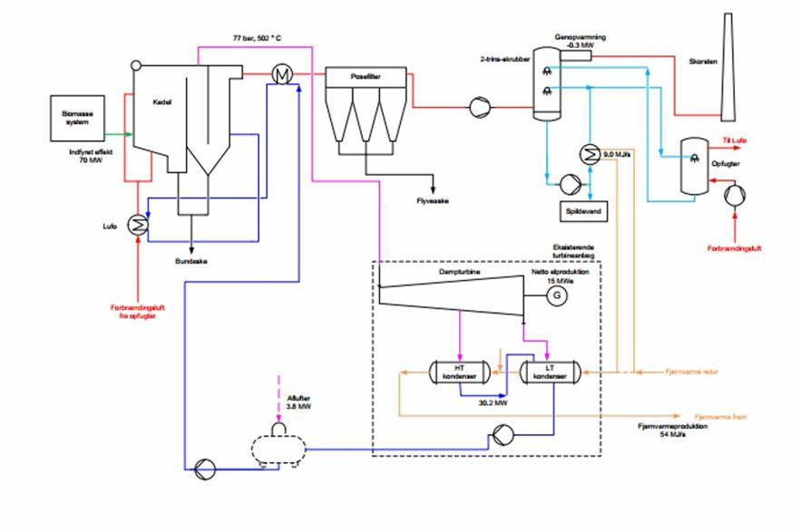 The process diagram for the new plant. Credit: COWI