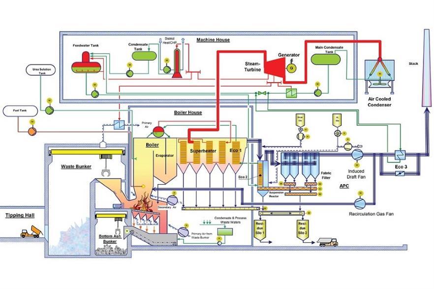 A process diagram of MVV Environment's Devonport facility